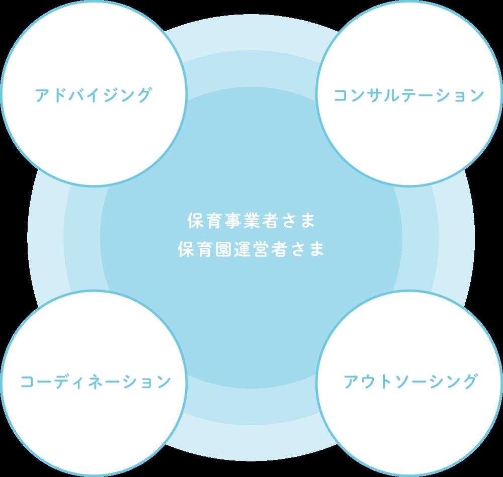事業領域のイメージ